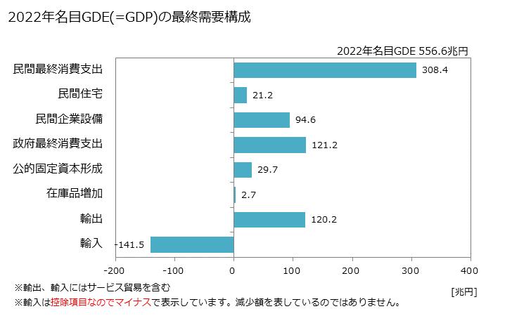 日本のGDP(暦年系列)2. 2019年名目GDE(=GDP)の最終需要構成