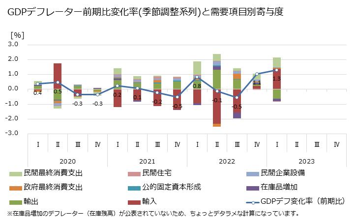 最新 日本のGDP(四半期季節調整系列)4. GDPデフレーター前期比変化率(季節調整系列)と需要項目別寄与度