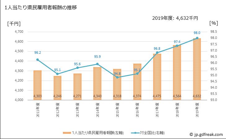 三重県の県民経済計算5. 1人当たり県民雇用者報酬の推移