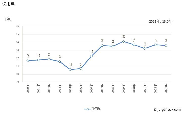 エアコン 平均使用年数