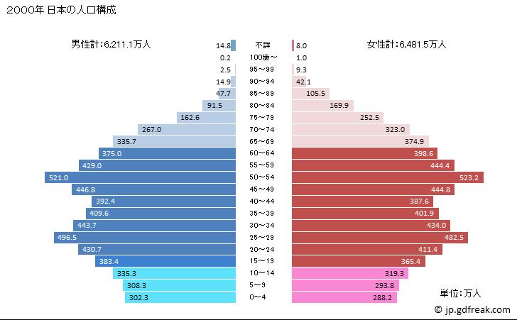 グラフ 日本の人口と世帯 2000年の人口ピラミッド