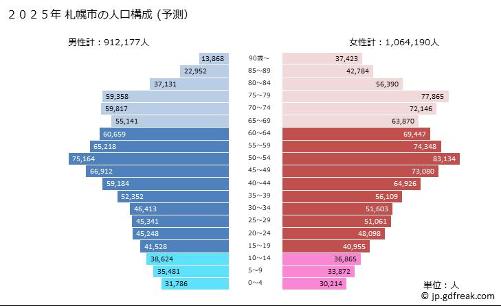 人口 札幌 市