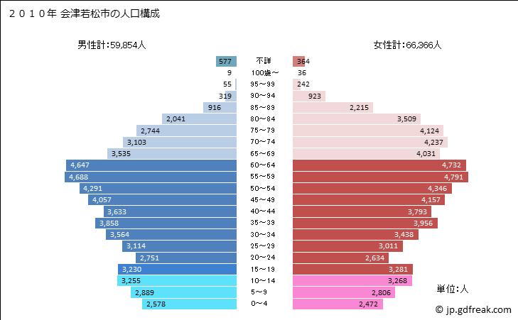 会津若松市 人口推移