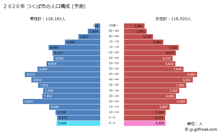 グラフ つくば市(ツクバシ 茨城県)の人口と世帯 2020年の人口ピラミッド(予測)