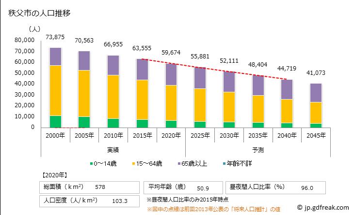 グラフ 秩父市(チチブシ 埼玉県)の人口と世帯 人口推移