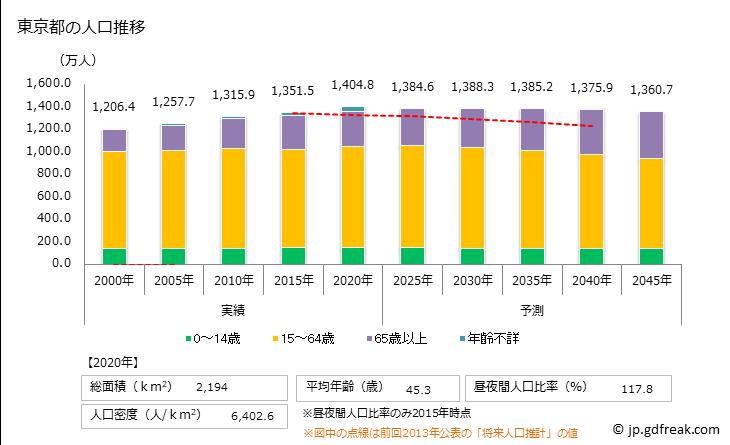 グラフ 東京都の人口と世帯 人口推移
