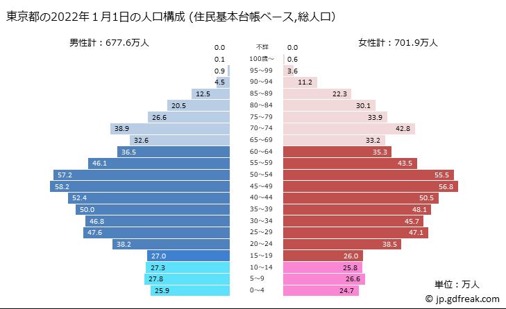 グラフで見る! 東京都の2020年の人口ピラミッド(実績、住民基本台帳 ...