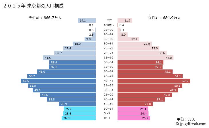 東京 都 人口