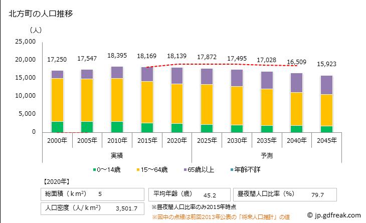 グラフで見る! 北方町(キタガタチョウ 岐阜県)の人口の推移(2000年-2045年 ...