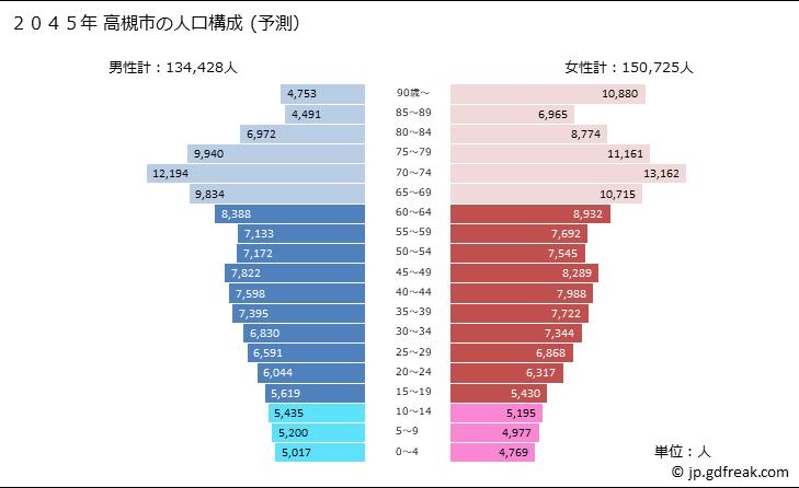 市 人口 高槻 大阪府高槻市の人口推移