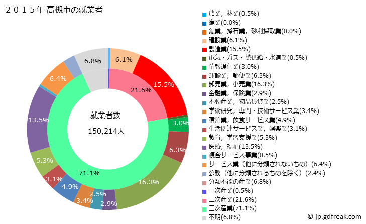 市 人口 高槻 高槻市(大阪府)の地域情報 Takatukishi