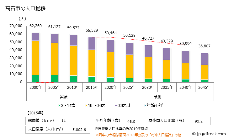 大阪 府 人口 密度