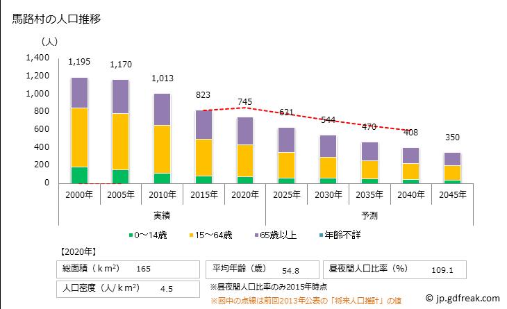 馬路村(ウマジムラ 高知県)の人口と世帯1. 人口推移