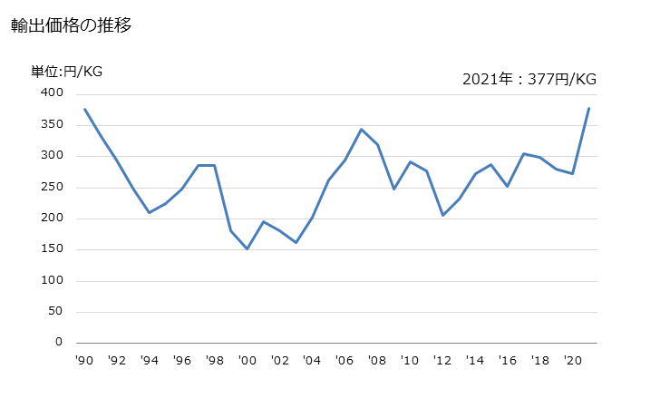 グラフで見る! 輸出 HS:293211 ...