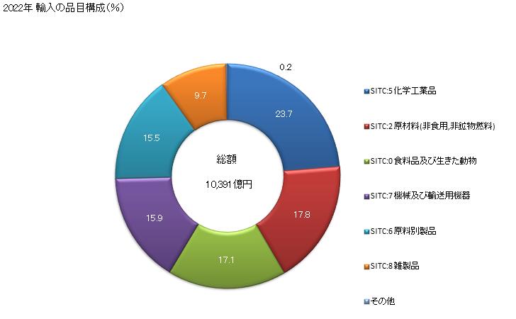 グラフで見る! 日本のロシアからの輸入 2019年 輸入の品目構成 ...