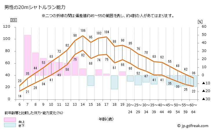 男性の20mシャトルランの回数 年齢別の平均値と5段階評価