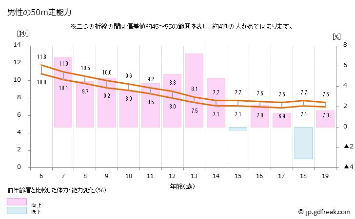 男性の50m走のタイム 年齢別の平均値と5段階評価