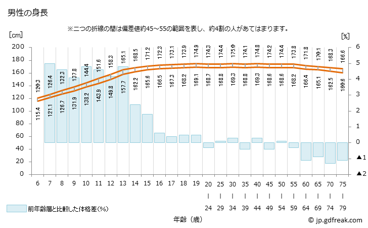 平均 日本 身長 人