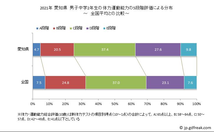 グラフで見る! 2019年 愛知県 中学2年生の全国と比べた体力運動能力 ...