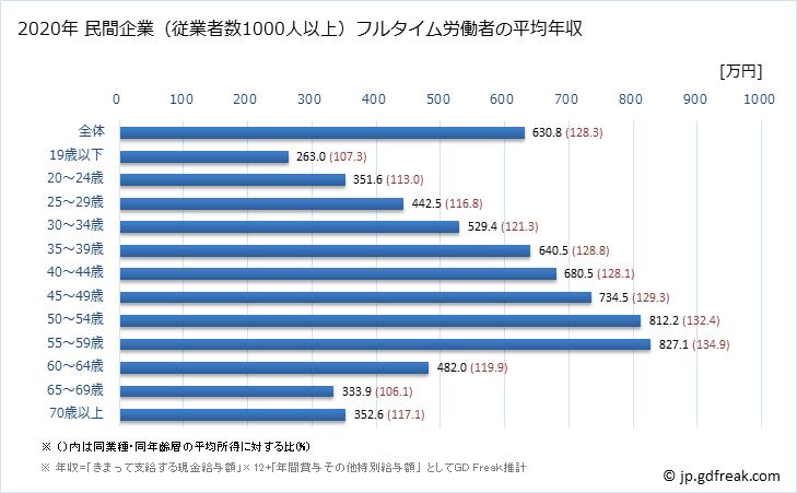 グラフ 年次 全国平均年収 (製造業の常雇フルタイム) 民間企業(従業者数1000人以上)フルタイム労働者の平均年収
