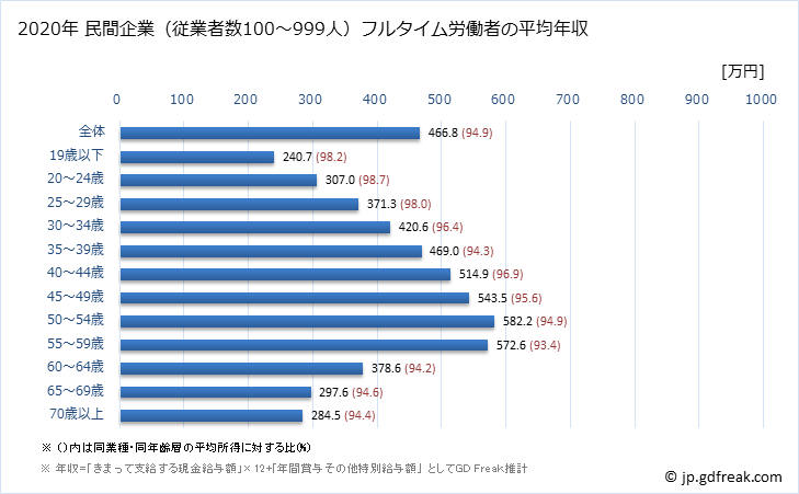 グラフ 年次 全国平均年収 (製造業の常雇フルタイム) 民間企業(従業者数100~999人)フルタイム労働者の平均年収