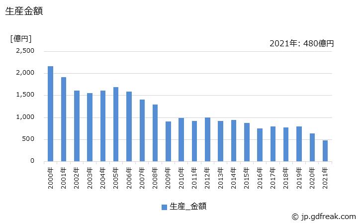 自動販売機の生産数量の推移