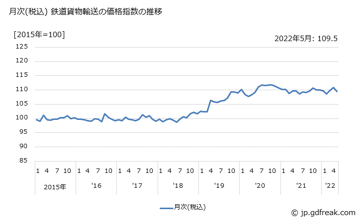 グラフで見る! 鉄道貨物輸送の価格の推移 月次(税込) 鉄道貨物輸送の ...