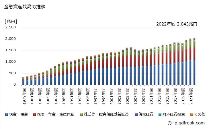 グラフで見る! 家計が保有する金融資産の動向 金融資産残高の推移 年度 ...