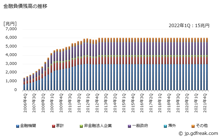 グラフで見る! 金融負債として保有されている年金基金の対年金責任者 ...
