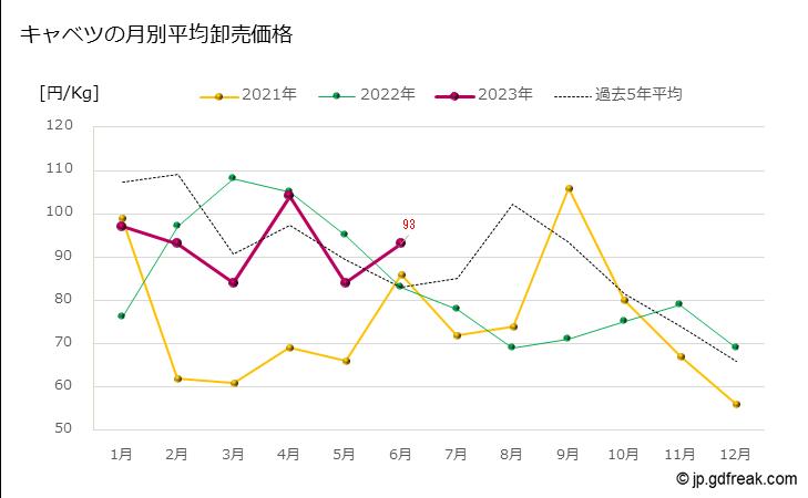 グラフ 大田市場のキャベツの市況(値段・価格と数量) キャベツの月別平均卸売価格