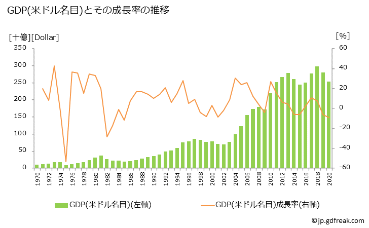 チリのGDPと人口の推移2. GDP(ドル名目)の推移
