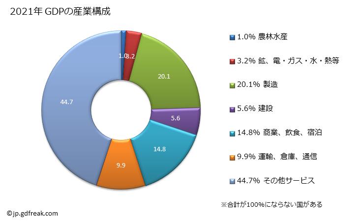 グラフ 年次 日本のGDPと人口の推移 GDPの産業構成