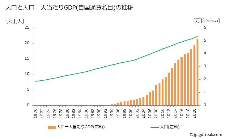 グラフで見る! サントメ・プリンシペのGDPと人口の推移 人口と一 ...